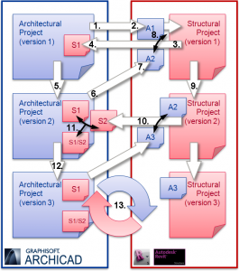 ArchiCAD Revit Interoperability