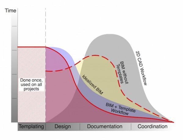 BIM diagrams lie to you