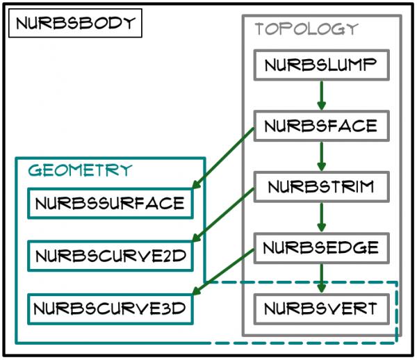 gdl_manual_nurbs_system