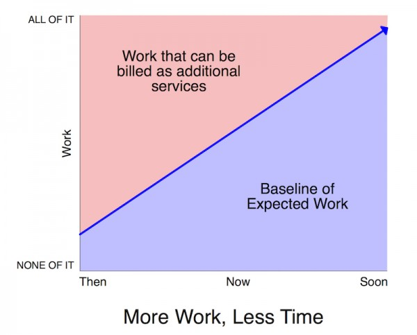 More Work Less Time