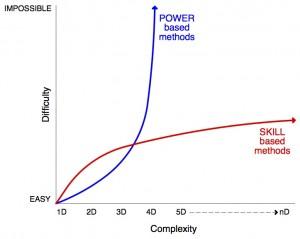 Skill vs Power