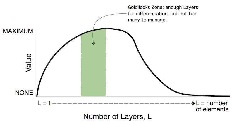 Value of Layers